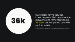 En moyenne, nos bootcampeurs SEO perçoivent un salaire annuel moyen de 36 000€